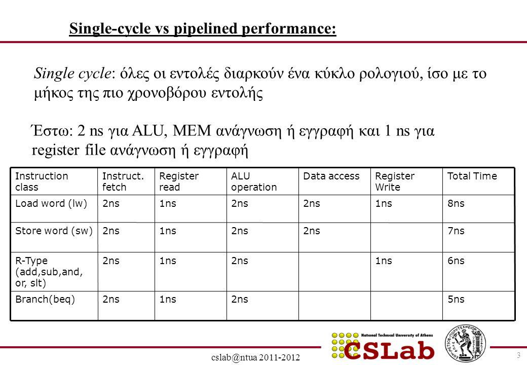 28/6/2014 cslab@ntua 2011-2012 3 Single-cycle vs pipelined performance: Single cycle: όλες οι εντολές διαρκούν ένα κύκλο ρολογιού, ίσο με το μήκος της