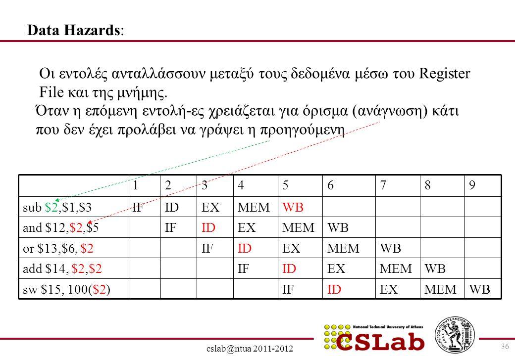28/6/2014 cslab@ntua 2011-2012 36 Data Hazards: Όταν η επόμενη εντολή-ες χρειάζεται για όρισμα (ανάγνωση) κάτι που δεν έχει προλάβει να γράψει η προηγ