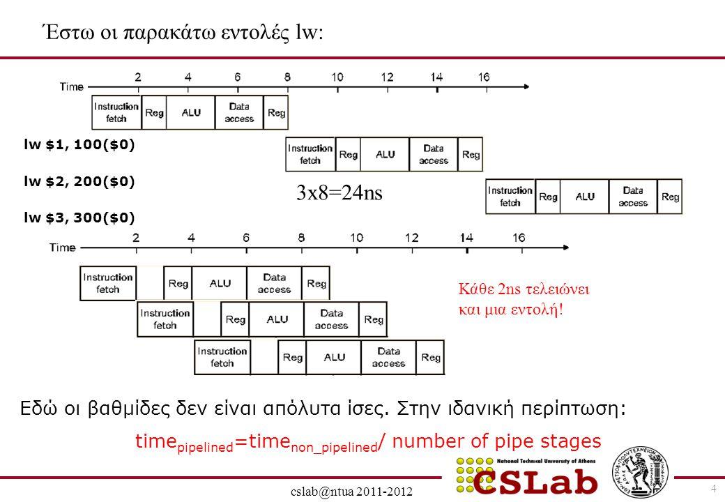 28/6/2014 cslab@ntua 2011-2012 5 Στη single cycle υλοποίηση, η εντολή διαρκεί ένα κύκλο ίσο με την πιο χρονοβόρα (εδω: 8 ns) Στη pipeline υλοποίηση, το ρολόι κάθε φάσης (στάδιο-pipeline stage) διαρκεί (2 ns), ακόμα και αν υπάρχουν στάδια του 1ns Στο προηγούμενο παράδειγμα 14 ns για pipeline, 24ns για single cycle, άρα 1,71 επιτάχυνση.