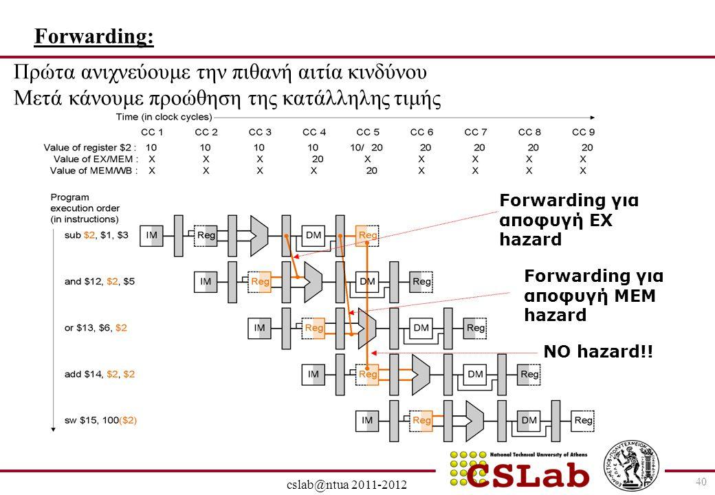 28/6/2014 cslab@ntua 2011-2012 40 Forwarding: Πρώτα ανιχνεύουμε την πιθανή αιτία κινδύνου Μετά κάνουμε προώθηση της κατάλληλης τιμής Forwarding για απ