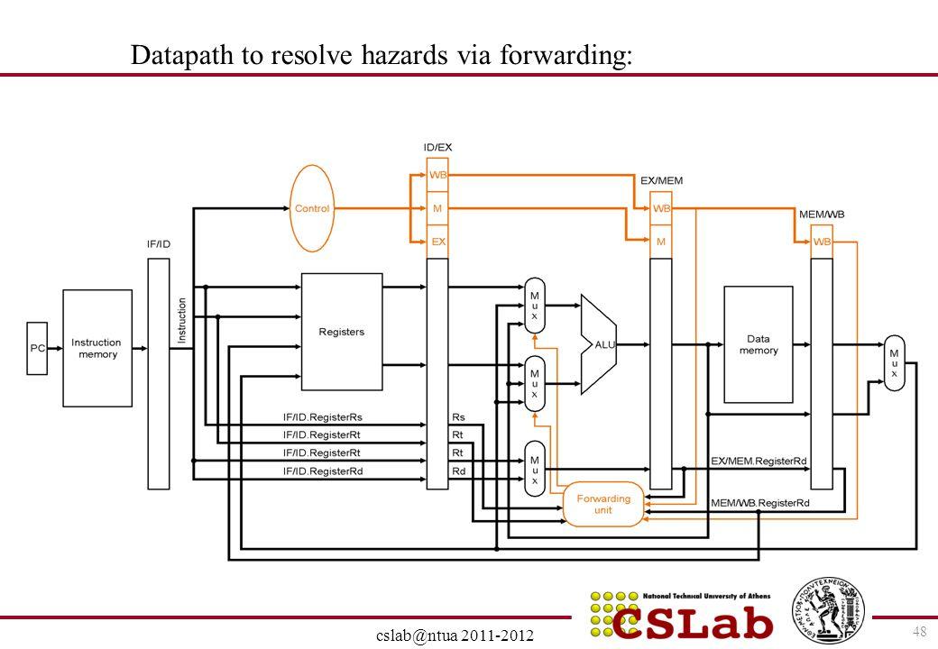 28/6/2014 cslab@ntua 2011-2012 48 Datapath to resolve hazards via forwarding: