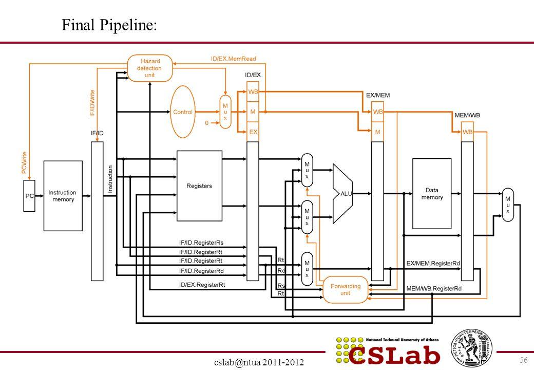 28/6/2014 cslab@ntua 2011-2012 56 Final Pipeline: