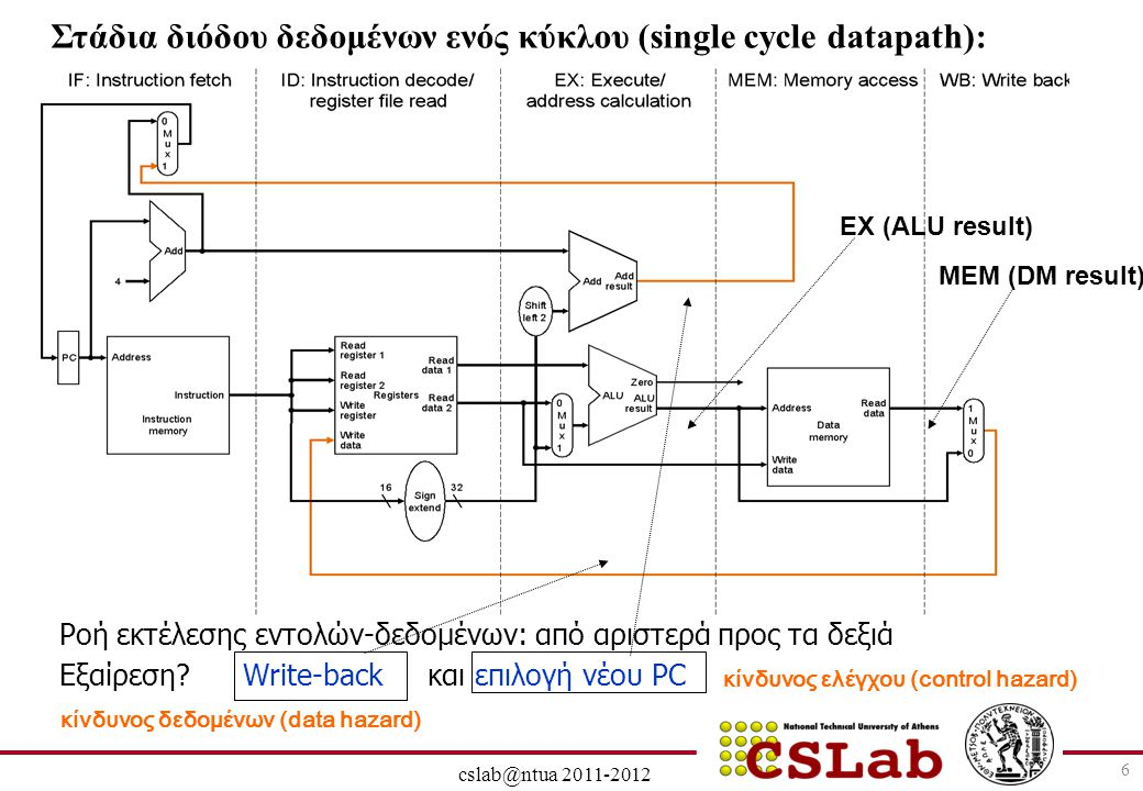 28/6/2014 cslab@ntua 2011-2012 17 To διορθωμένο pipeline για την lw: O αριθμός του write register έρχεται και αυτός μέσα από το pipeline τη σωστή στιγμή