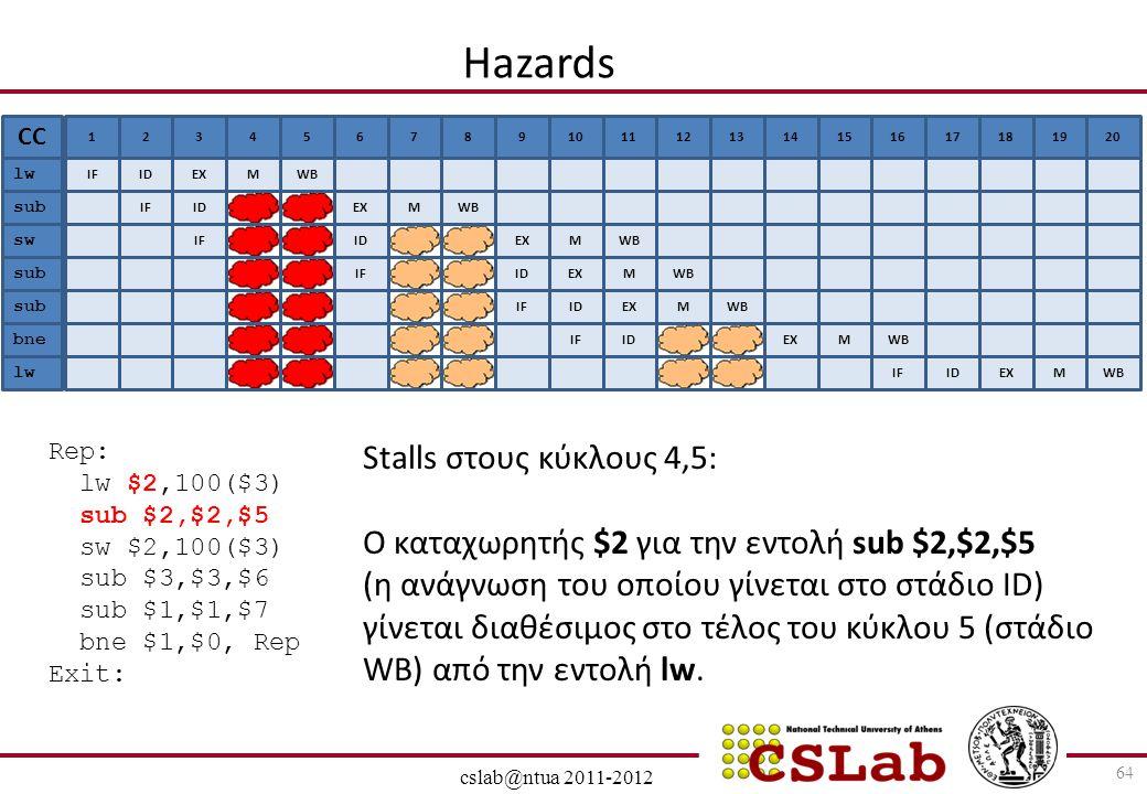 28/6/2014 cslab@ntua 2011-2012 Hazards 64