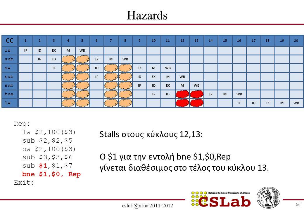 28/6/2014 cslab@ntua 2011-2012 66 Hazards
