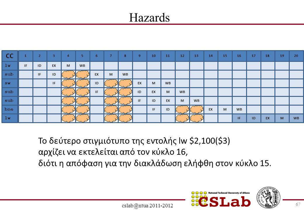 28/6/2014 cslab@ntua 2011-2012 67 Hazards