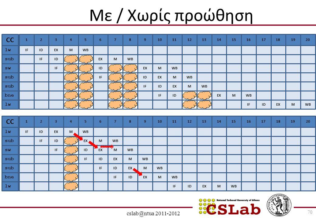 28/6/2014 cslab@ntua 2011-2012 70 Με / Χωρίς προώθηση 1 IF CC lw sub sw sub bne 2 ID 3 EX 4 M 567891011212131314141515161617171818 WB IFIDEXMWB IFIDEX
