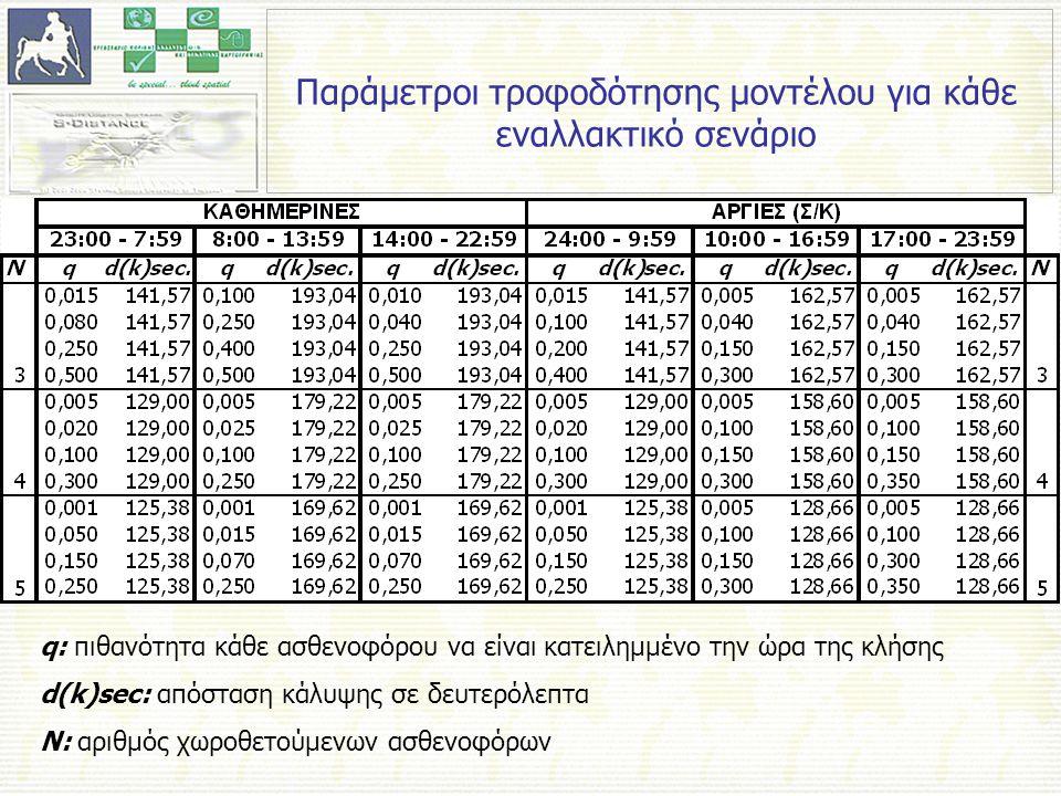 q: πιθανότητα κάθε ασθενοφόρου να είναι κατειλημμένο την ώρα της κλήσης d(k)sec: απόσταση κάλυψης σε δευτερόλεπτα N: αριθμός χωροθετούμενων ασθενοφόρων Παράμετροι τροφοδότησης μοντέλου για κάθε εναλλακτικό σενάριο