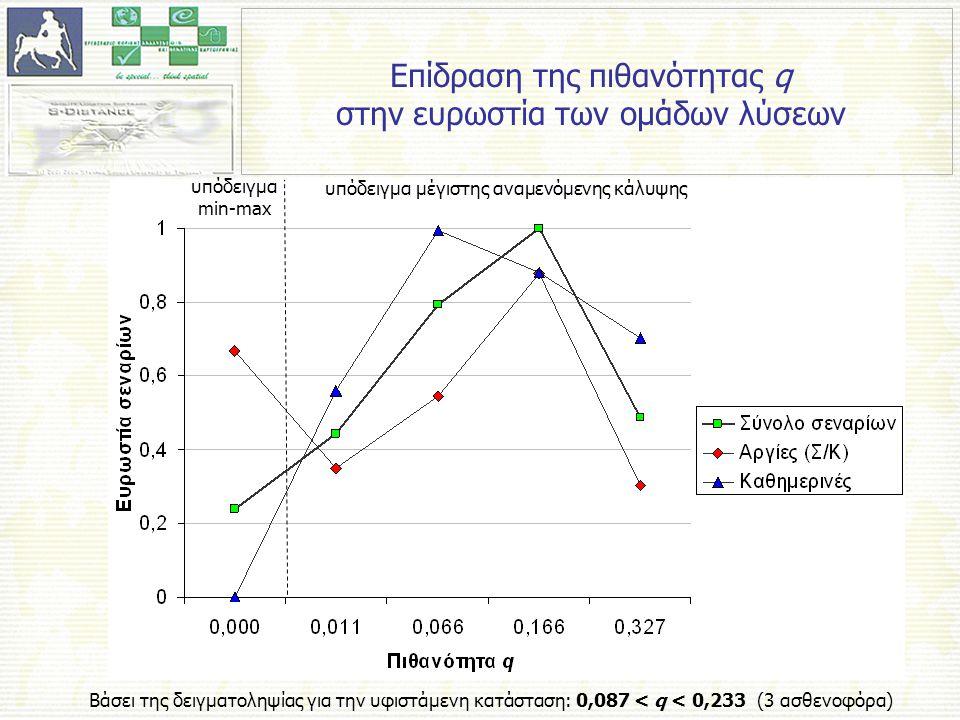 Επίδραση της πιθανότητας q στην ευρωστία των ομάδων λύσεων Βάσει της δειγματοληψίας για την υφιστάμενη κατάσταση: 0,087 < q < 0,233 (3 ασθενοφόρα) υπόδειγμα min-max υπόδειγμα μέγιστης αναμενόμενης κάλυψης