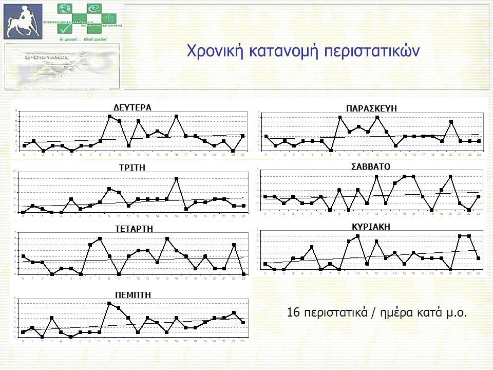 Σύγκριση εναλλακτικών σεναρίων Σύνολο σεναρίων – 3 ασθενοφόρα ΚΑΛΥΤΕΡΟ ΣΕΝΑΡΙΟ ΑΡΓΙΕΣ (Σ/Κ) 24:00 – 09:59 q=0,166 ΧΕΙΡΟΤΕΡΟ ΣΕΝΑΡΙΟ ΚΑΘΗΜΕΡΙΝΕΣ 08:00 – 13:59 q=0,000 ΧΡΟΝΙΚΕΣ ΠΕΡΙΟΔΟΙ πιθαν.