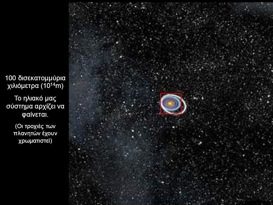 100 δισεκατομμύρια χιλιόμετρα (10 14 m) Το ηλιακό μας σύστημα αρχίζει να φαίνεται. (Οι τροχιές των πλανητών έχουν χρωματιστεί)