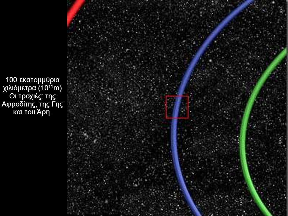 100 εκατομμύρια χιλιόμετρα (10 11 m) Οι τροχιές: της Αφροδίτης, της Γης και του Άρη.