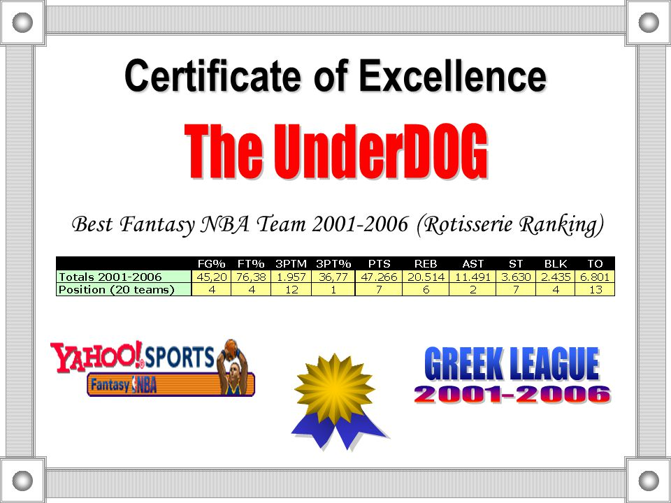 Certificate of Excellence Second Fantasy NBA Team 2001-2006 (Rotisserie Ranking)