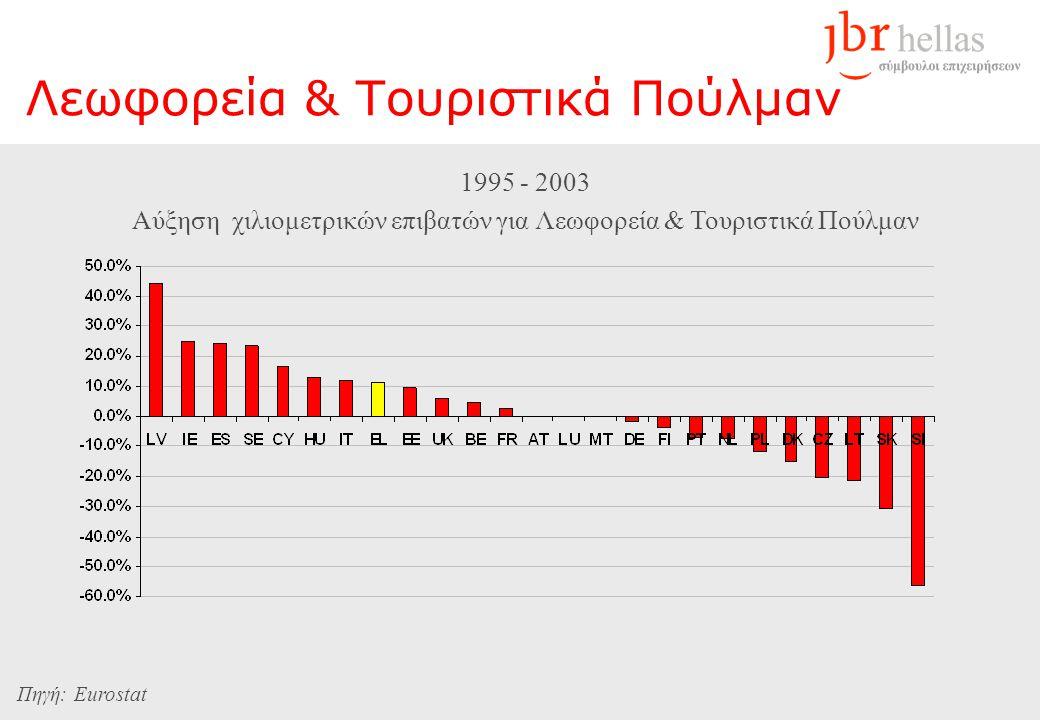 Λεωφορεία & Τουριστικά Πούλμαν 1995 - 2003 Αύξηση χιλιομετρικών επιβατών για Λεωφορεία & Τουριστικά Πούλμαν Πηγή: Eurostat