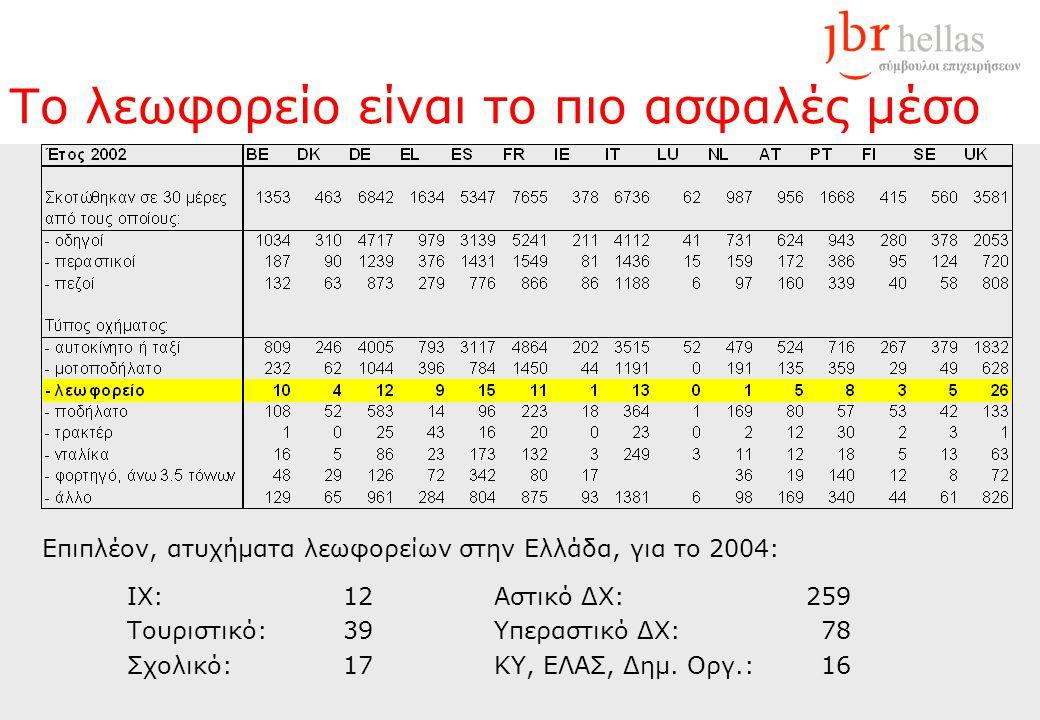 Το λεωφορείο είναι το πιο ασφαλές μέσο Επιπλέον, ατυχήματα λεωφορείων στην Ελλάδα, για το 2004: ΙΧ: 12Αστικό ΔΧ:259 Τουριστικό: 39Υπεραστικό ΔΧ:78 Σχολικό: 17ΚΥ, ΕΛΑΣ, Δημ.