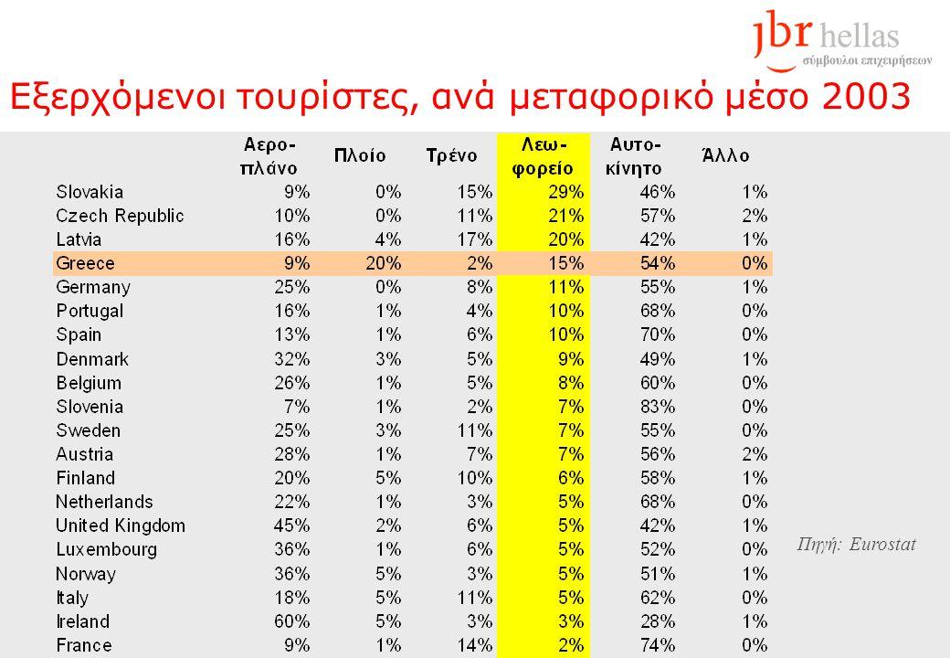 Εξερχόμενοι τουρίστες, ανά μεταφορικό μέσο 2003 Πηγή: Eurostat