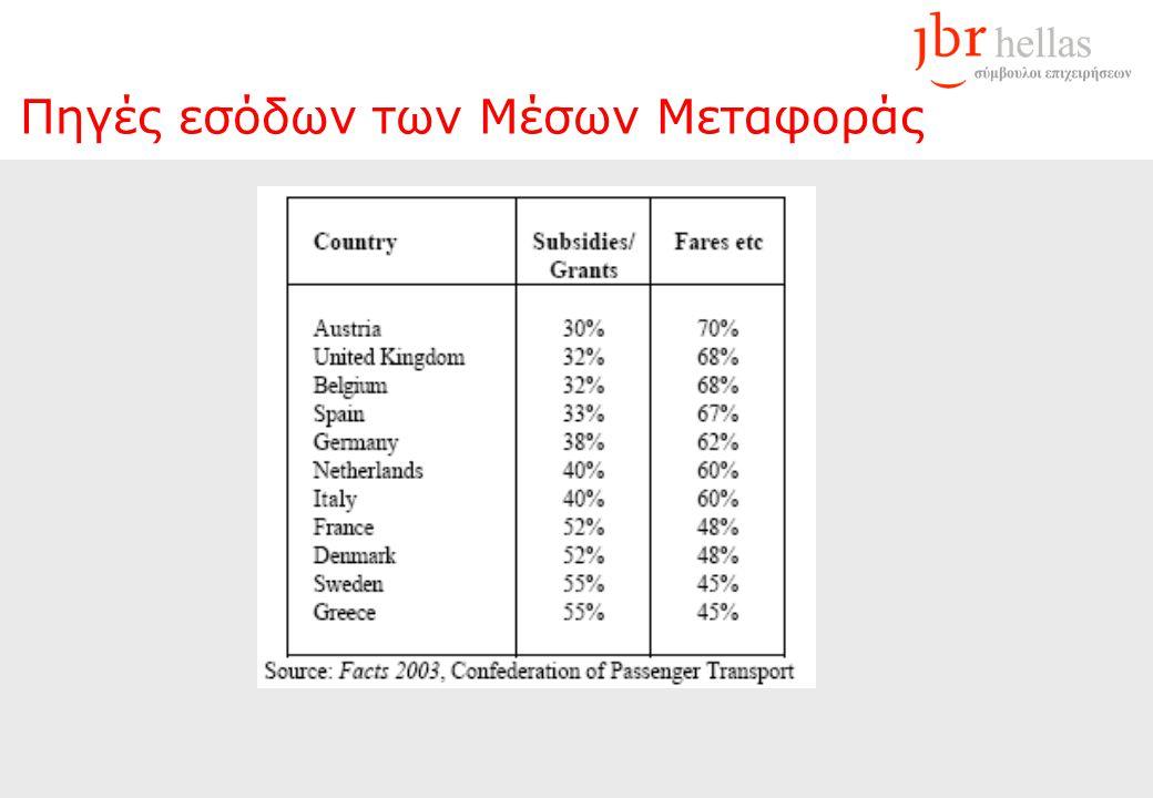 Πηγές εσόδων των Μέσων Μεταφοράς