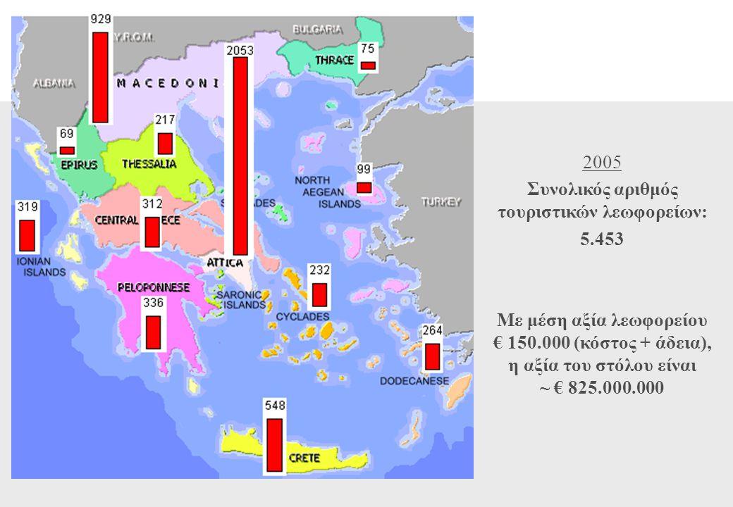 2005 Συνολικός αριθμός τουριστικών λεωφορείων: 5.453 Με μέση αξία λεωφορείου € 150.000 (κόστος + άδεια), η αξία του στόλου είναι ~ € 825.000.000