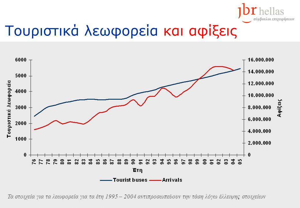 Τουριστικά λεωφορεία και αφίξεις Τα στοιχεία για τα λεωφορεία για τα έτη 1995 – 2004 αντιπροσωπεύουν την τάση λόγω έλλειψης στοιχείων