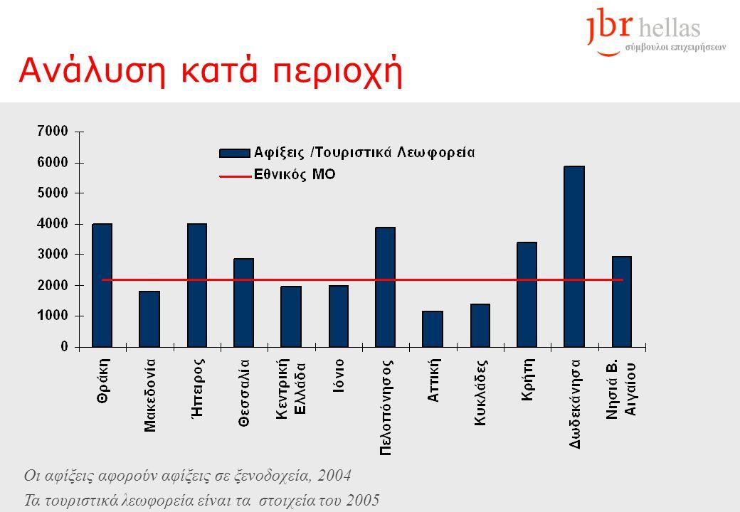 Ανάλυση κατά περιοχή Οι αφίξεις αφορούν αφίξεις σε ξενοδοχεία, 2004 Τα τουριστικά λεωφορεία είναι τα στοιχεία του 2005