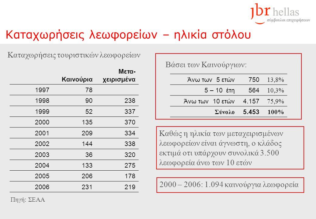 Καταχωρήσεις λεωφορείων – ηλικία στόλου Καινούρια Μετα- χειρισμένα 199778 199890238 199952337 2000135370 2001209334 2002144338 200336320 2004133275 2005206178 2006231219 Πηγή: ΣΕΑΑ Άνω των 5 ετών750 13,8% 5 – 10 έτη564 10,3% Άνω των 10 ετών4.157 75,9% Σύνολο 5.453 100% Βάσει των Καινούργιων: Καταχωρήσεις τουριστικών λεωφορείων 2000 – 2006: 1.094 καινούργια λεωφορεία Καθώς η ηλικία των μεταχειρισμένων λεωφορείων είναι άγνωστη, ο κλάδος εκτιμά οτι υπάρχουν συνολικά 3.500 λεωφορεία άνω των 10 ετών