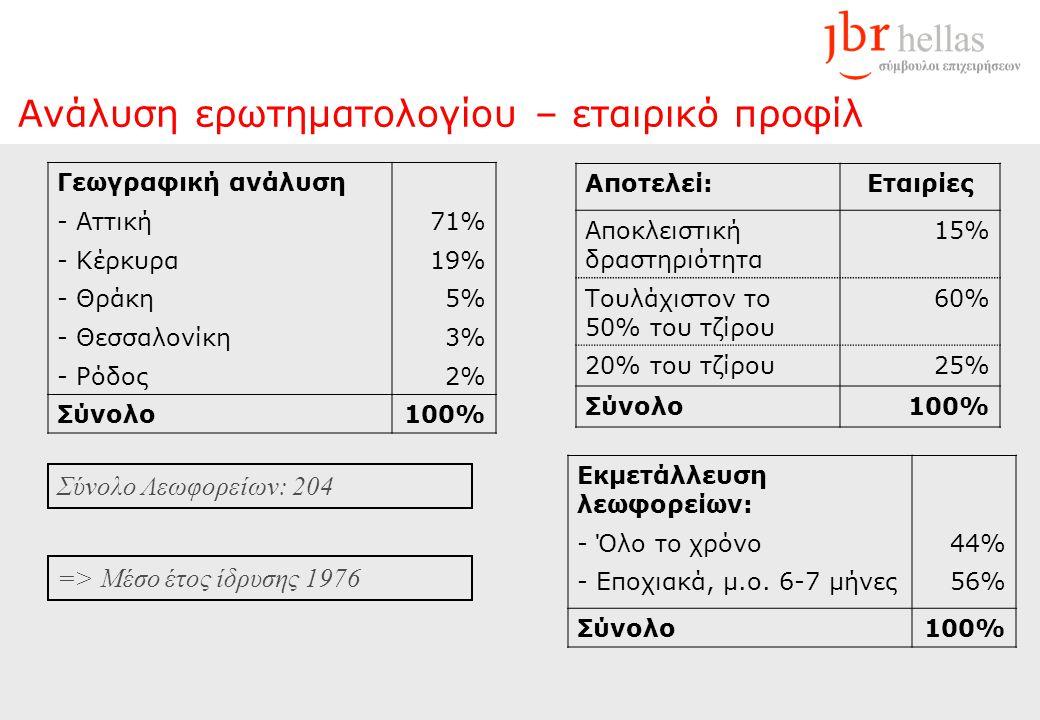 Ανάλυση ερωτηματολογίου – εταιρικό προφίλ Αποτελεί:Εταιρίες Αποκλειστική δραστηριότητα 15% Τουλάχιστον το 50% του τζίρου 60% 20% του τζίρου25% Σύνολο100% => Μέσο έτος ίδρυσης 1976 Εκμετάλλευση λεωφορείων: - Όλο το χρόνο44% - Εποχιακά, μ.ο.
