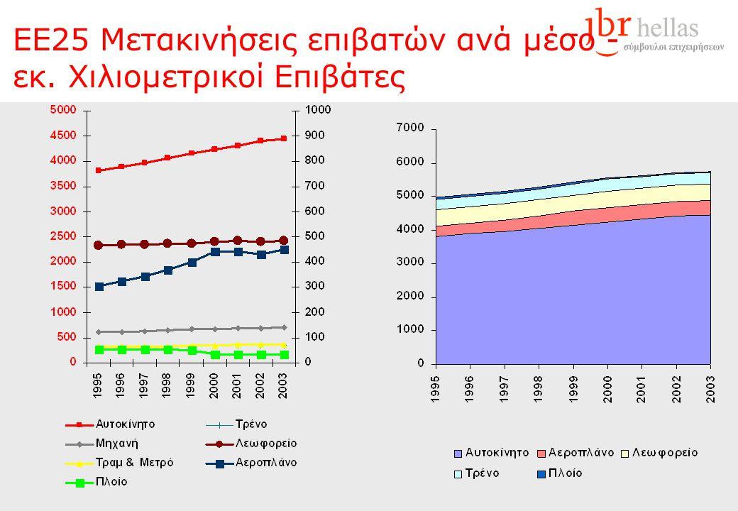 Κατανομή χερσαίων μετακινήσεων ανά μέσο και χώρα στην Ευρώπη Ανά χώρα, 2003 ΕΕ25 1995 - 2003