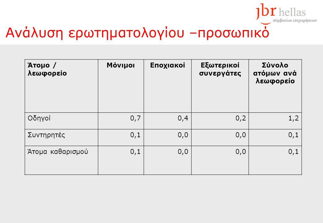 Ανάλυση ερωτηματολογίου –προσωπικό Άτομο / λεωφορείο ΜόνιμοιΕποχιακοίΕξωτερικοί συνεργάτες Σύνολο ατόμων ανά λεωφορείο Οδηγοί0,70,40,21,2 Συντηρητές0,10,0 0,1 Άτομα καθαρισμού0,10,0 0,1