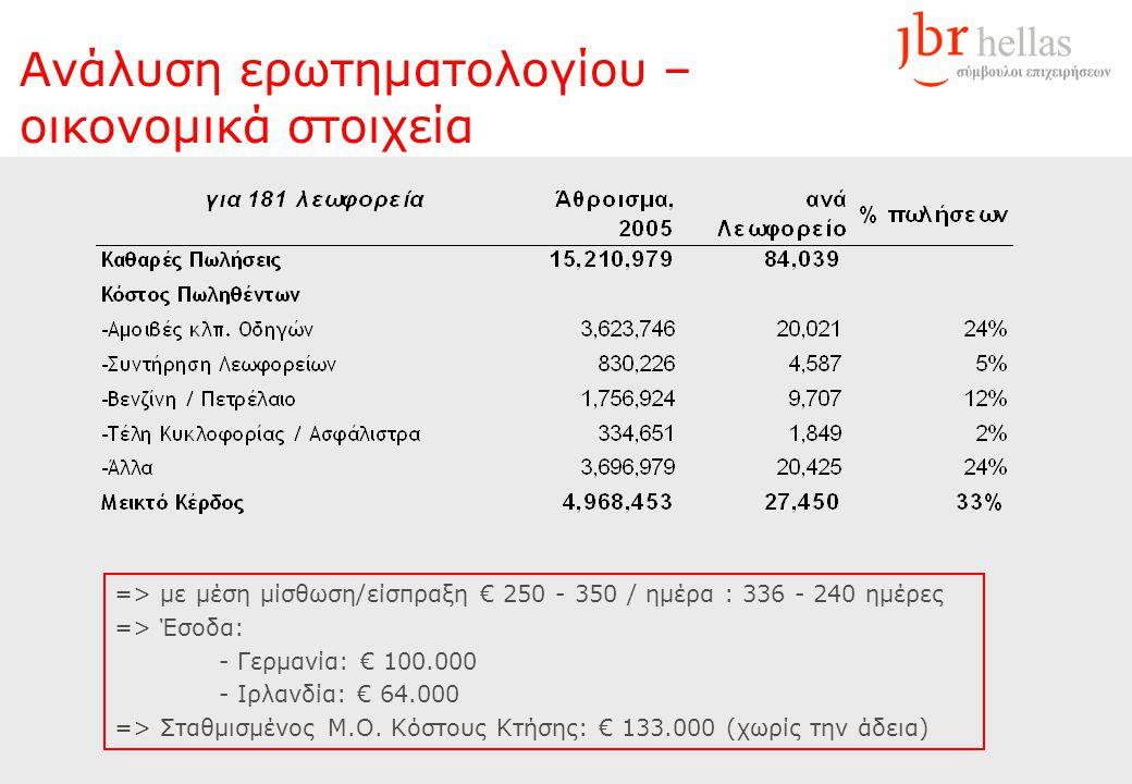 Ανάλυση ερωτηματολογίου – οικονομικά στοιχεία => με μέση μίσθωση/είσπραξη € 250 - 350 / ημέρα : 336 - 240 ημέρες => Έσοδα: - Γερμανία: € 100.000 - Ιρλανδία: € 64.000 => Σταθμισμένος Μ.Ο.