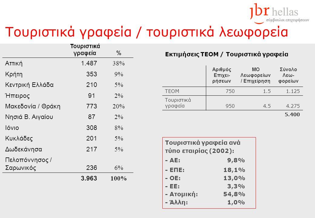 Τουριστικά γραφεία / τουριστικά λεωφορεία Τουριστικά γραφεία% Αττική 1.487 38% Κρήτη 353 9% Κεντρική Ελλάδα 210 5% Ήπειρος 91 2% Μακεδονία / Θράκη 773 20% Νησιά Β.