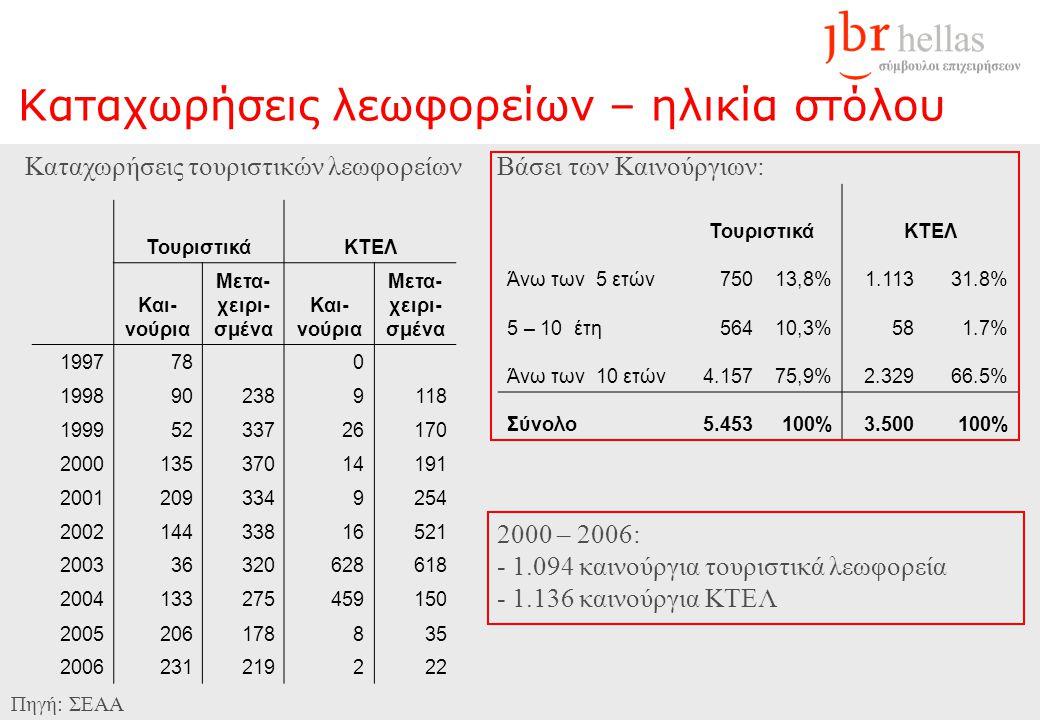 Καταχωρήσεις λεωφορείων – ηλικία στόλου Πηγή: ΣΕΑΑ Βάσει των Καινούργιων: Καταχωρήσεις τουριστικών λεωφορείων 2000 – 2006: - 1.094 καινούργια τουριστικά λεωφορεία - 1.136 καινούργια ΚΤΕΛ ΤουριστικάΚΤΕΛ Και- νούρια Μετα- χειρι- σμένα Και- νούρια Μετα- χειρι- σμένα 199778 0 1998902389118 19995233726170 200013537014191 20012093349254 200214433816521 200336320628618 2004133275459150 2005206178835 2006231219222 ΤουριστικάΚΤΕΛ Άνω των 5 ετών75013,8%1.11331.8% 5 – 10 έτη56410,3%581.7% Άνω των 10 ετών4.15775,9%2.32966.5% Σύνολο5.453100%3.500100%