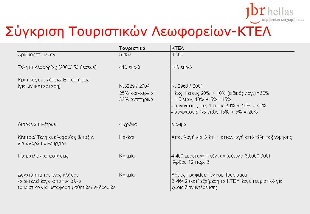Σύγκριση Τουριστικών Λεωφορείων-ΚΤΕΛ