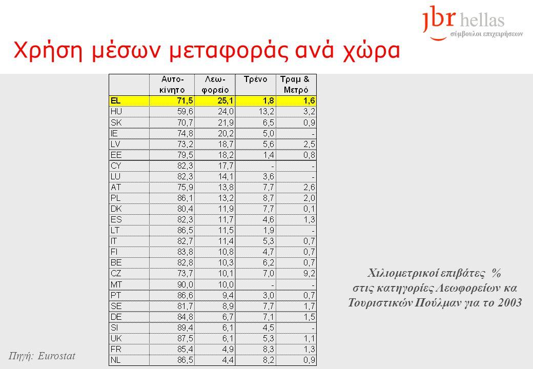 Χρήση μέσων μεταφοράς ανά χώρα Χιλιομετρικοί επιβάτες % στις κατηγορίες Λεωφορείων κα Τουριστικών Πούλμαν για το 2003 Πηγή: Eurostat