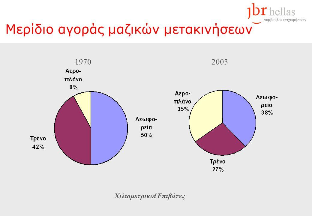 Αυτοκίνητα Ι.Χ. Στην ΕΕ Κάτοχοι ανά 1.000 κατοίκους Αύξηση % 1995 - 2003 Πηγή: Eurostat