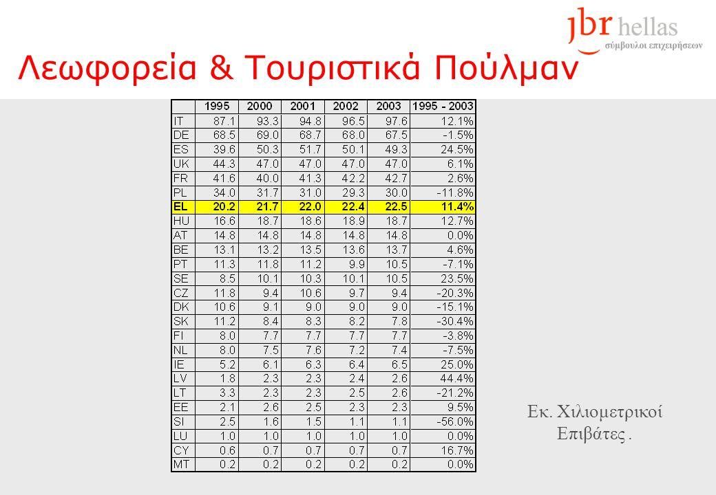 Λεωφορεία & Τουριστικά Πούλμαν Εκ. Χιλιομετρικοί Επιβάτες.