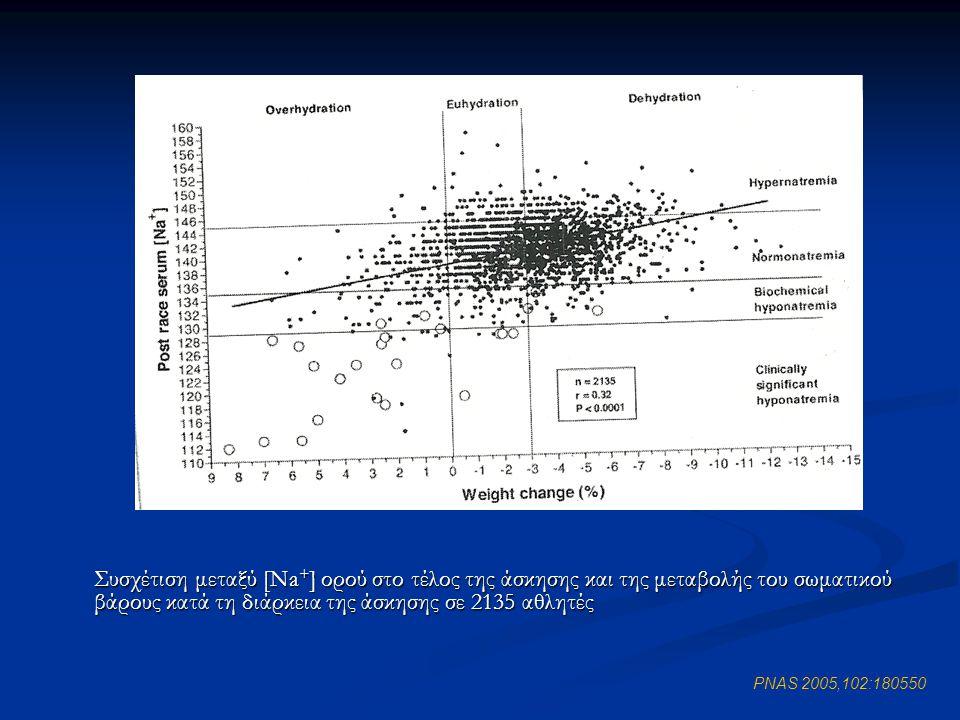 PNAS 2005,102:180550 Συσχέτιση μεταξύ [Na + ] ορού στο τέλος της άσκησης και της μεταβολής του σωματικού βάρους κατά τη διάρκεια της άσκησης σε 2135 α