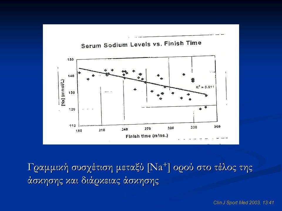 Clin J Sport Med 2003, 13:41 Γραμμική συσχέτιση μεταξύ [Na + ] ορού στο τέλος της άσκησης και διάρκειας άσκησης