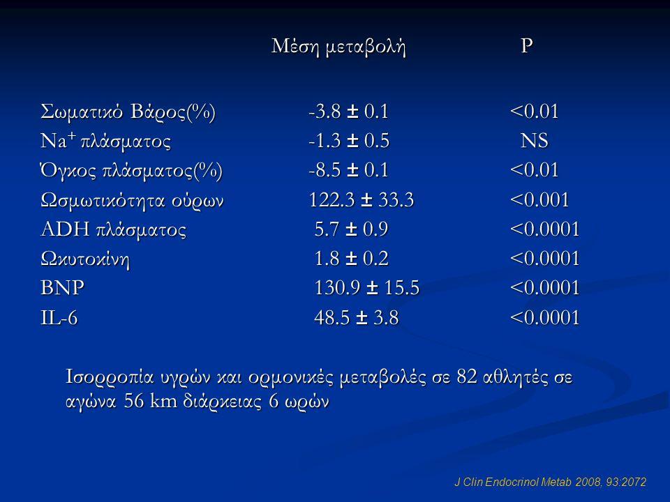 J Clin Endocrinol Metab 2008, 93:2072 Μέση μεταβολή P Μέση μεταβολή P Σωματικό Βάρος(%)-3.8 ± 0.1<0.01 Na + πλάσματος-1.3 ± 0.5 NS Όγκος πλάσματος(%)-