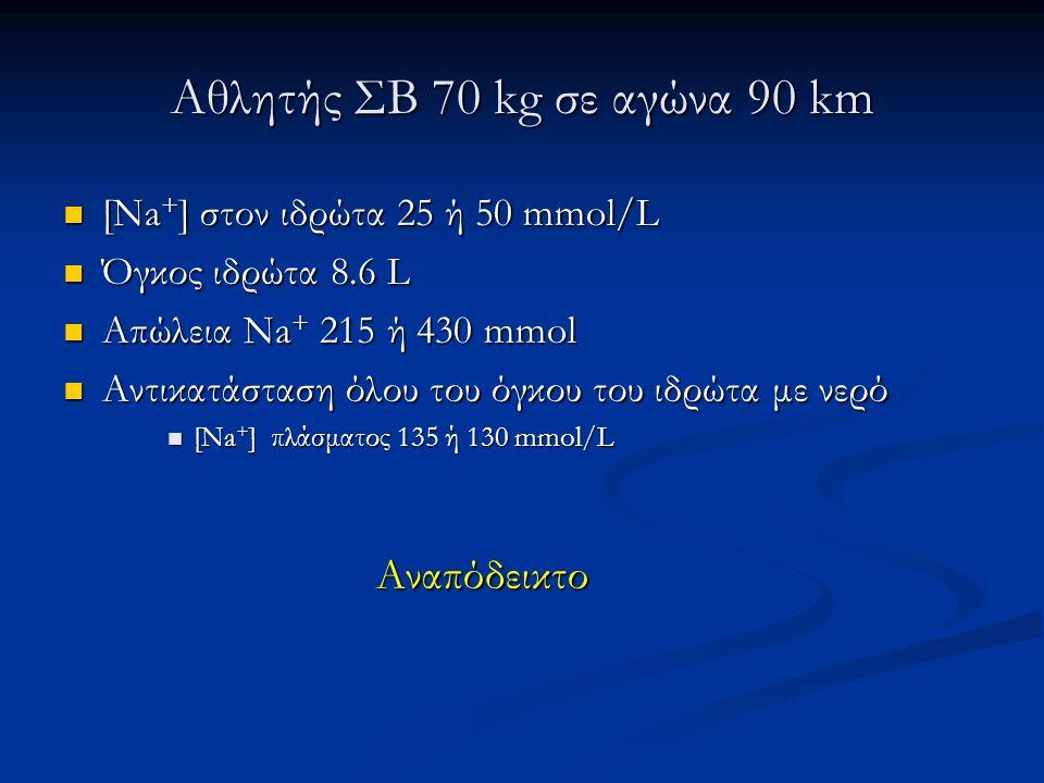 Αθλητής ΣΒ 70 kg σε αγώνα 90 km  [Na + ] στον ιδρώτα 25 ή 50 mmol/L  Όγκος ιδρώτα 8.6 L  Απώλεια Na + 215 ή 430 mmol  Αντικατάσταση όλου του όγκου
