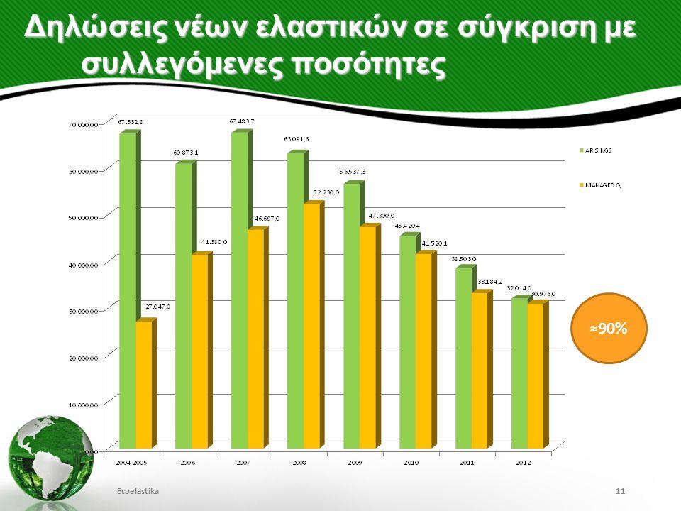 Δηλώσεις νέων ελαστικών σε σύγκριση με συλλεγόμενες ποσότητες Ecoelastika11 ≈90%