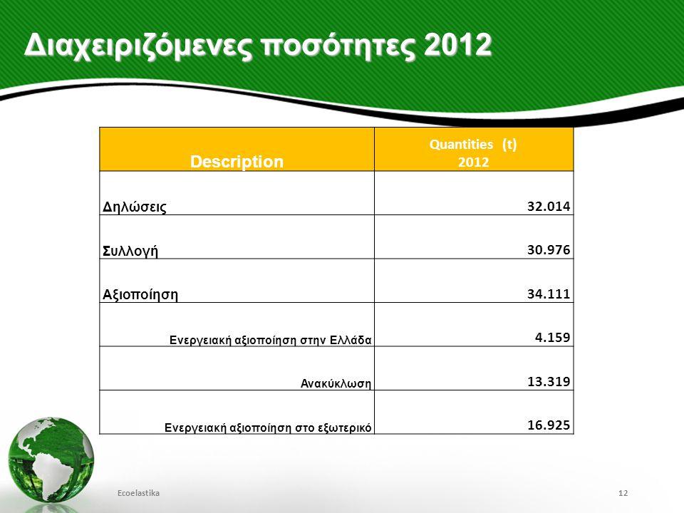 Διαχειριζόμενες ποσότητες 2012 Ecoelastika12 Description Quantities (t) 2012 Δηλώσεις 32.014 Συλλογή 30.976 Αξιοποίηση 34.111 Ενεργειακή αξιοποίηση στ