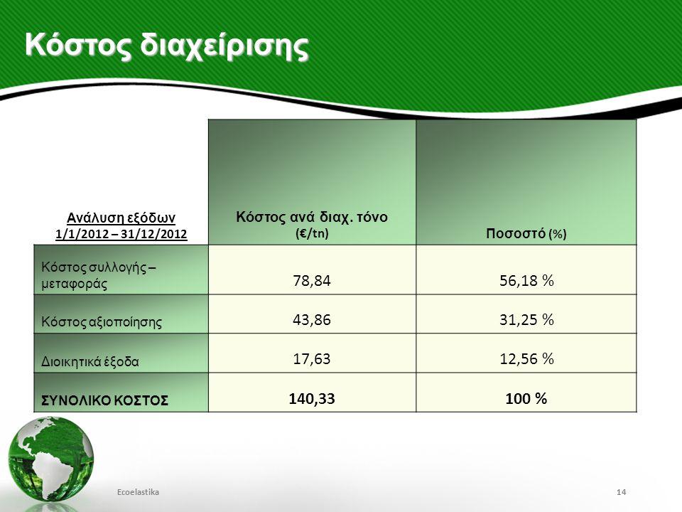 Κόστος διαχείρισης Ανάλυση εξόδων 1/1/2012 – 31/12/2012 Κόστος ανά διαχ. τόνο (€/tn) Ποσοστό (%) Κόστος συλλογής – μεταφοράς 78,8456,18 % Κόστος αξιοπ