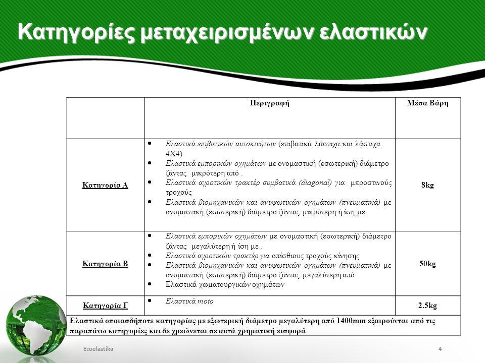 Στόχοι 2013 - 2017 Ecoelastika15 1.Βελτίωση της διαδικασίας συλλογής και μεταφοράς 2.Ενίσχυση των μηχανισμών ελέγχου της Ecoelastika (συλλογή, μεταφορά και τελική αξιοποίηση) 3.Διερεύνηση νέων μεθόδων διαχείρισης μεταχειρισμένων ελαστικών (π.χ.