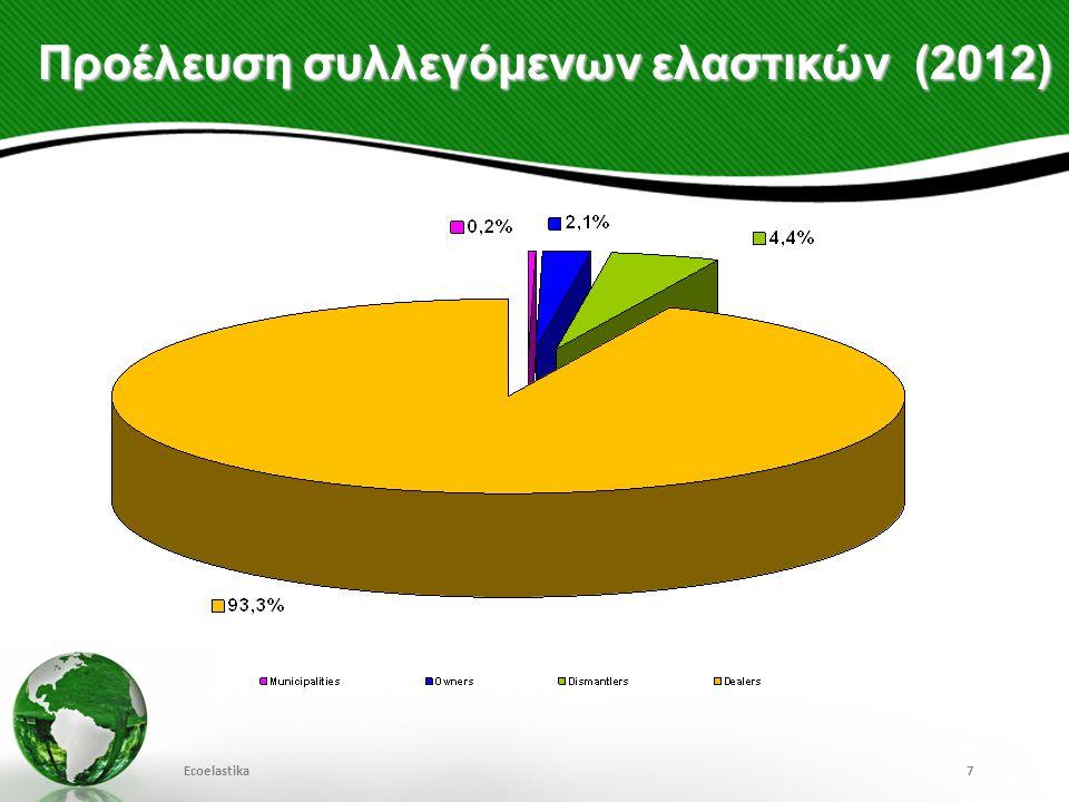 Προέλευση συλλεγόμενων ελαστικών (2012) Ecoelastika7
