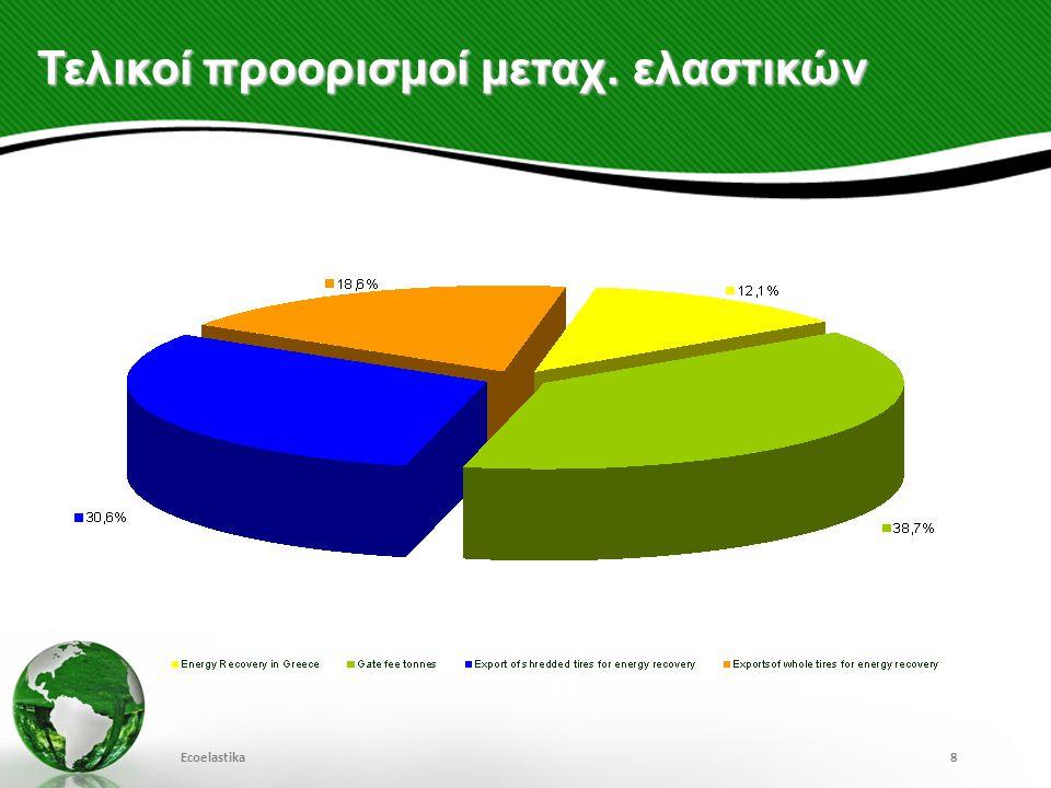 Κύριες μέθοδοι επεξεργασίας 2012 Ecoelastika9 12,1% ενεργειακή αξιοποίηση στην ελληνική τσιμεντοβιομηχανία (ολόκληρα ελαστικά) 38,7 % Παραγωγή τελικών προϊόντων 49,2% Εξαγωγή μεταχ.