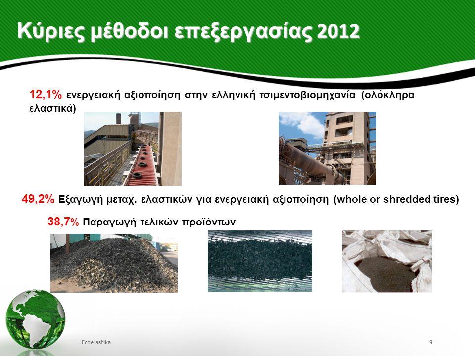 Κύριες μέθοδοι επεξεργασίας 2012 Ecoelastika9 12,1% ενεργειακή αξιοποίηση στην ελληνική τσιμεντοβιομηχανία (ολόκληρα ελαστικά) 38,7 % Παραγωγή τελικών