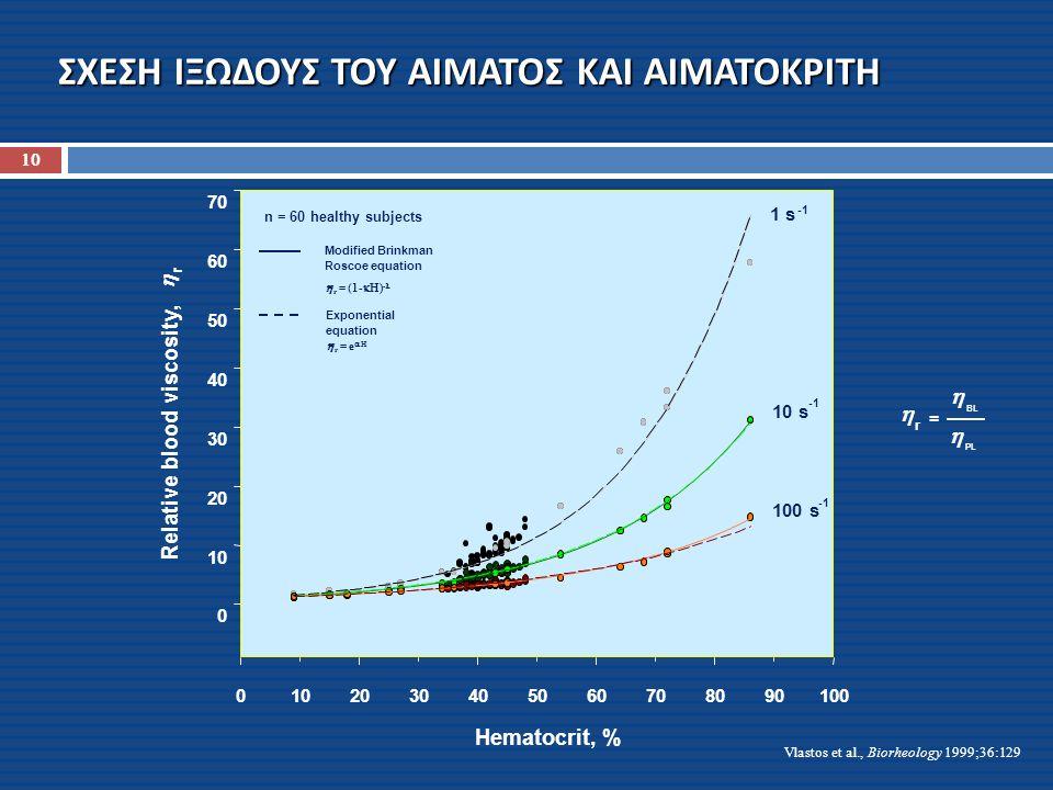 ΣΧΕΣΗ ΙΞΩΔΟΥΣ ΤΟΥ ΑΙΜΑΤΟΣ ΚΑΙ ΑΙΜΑΤΟΚΡΙΤΗ  r =  BL  PL Vlastos et al., Biorheology 1999;36:129 10
