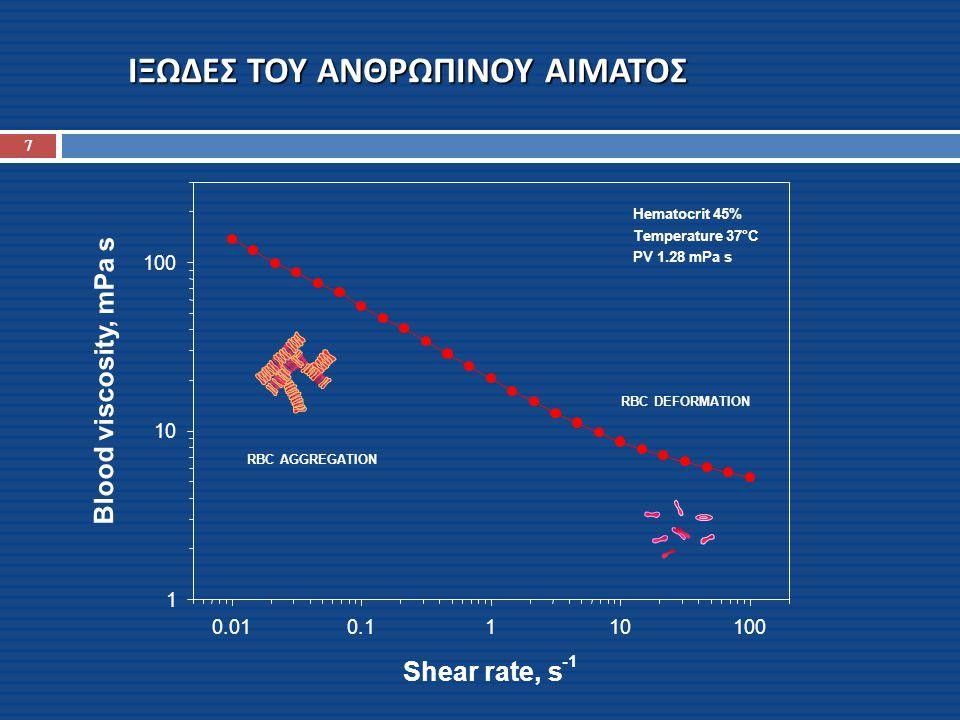 ΙΞΩΔΟΕΛΑΣΤΙΚΟΤΗΤΑ ΑΝΘΡΩΠΙΝΟΥ ΑΙΜΑΤΟΣ ΜΕΤΡΗΜΕΝΗ ΣΕ ΣΥΧΝΟΤΗΤΑ ΚΟΝΤΑ ΣΤΟΝ ΑΝΘΡΩΠΙΝΟ ΠΑΛΜΟ  ΠΕΡΙΟΧΗ 1: Τα κύτταρα σχηματίζουν μεγάλα συσσωματώματα και όσο αυξάνεται η διατμητική τάση το μέγεθος των συσσωματωμάτων μειώνεται.