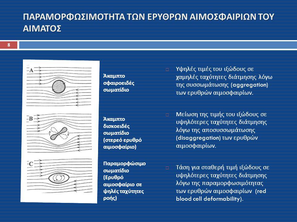 ΡΕΟΛΟΓΙΚΟΣ ΟΡΙΣΜΟΣ ΤΟΥ ΑΙΜΑΤΟΣ ΣΕ ΧΑΜΗΛΕΣ ΤΑΧΥΤΗΤΕΣ ΔΙΑΤΜΗΣΗΣ: (AT LOW SHEAR STRESS) Συσσωμάτωση ερυθρών αιμοσφαιρίων (erythrocyte aggregation) Τάση ροής (yield stress) για τιμές αιματοκρίτη>45% Αιώρημα (suspension) αλληλεπιδρώντων άκαμπτων σωματιδίων σε Νευτονικό πλάσμα ΣΕ ΨΗΛΕΣ ΤΑΧΥΤΗΤΕΣ ΔΙΑΤΜΗΣΗΣ: (AT HIGH SHEAR STRESS) Γαλάκτωμα (emulsion) παραμορφώσιμων υγρών σταγόνων 9