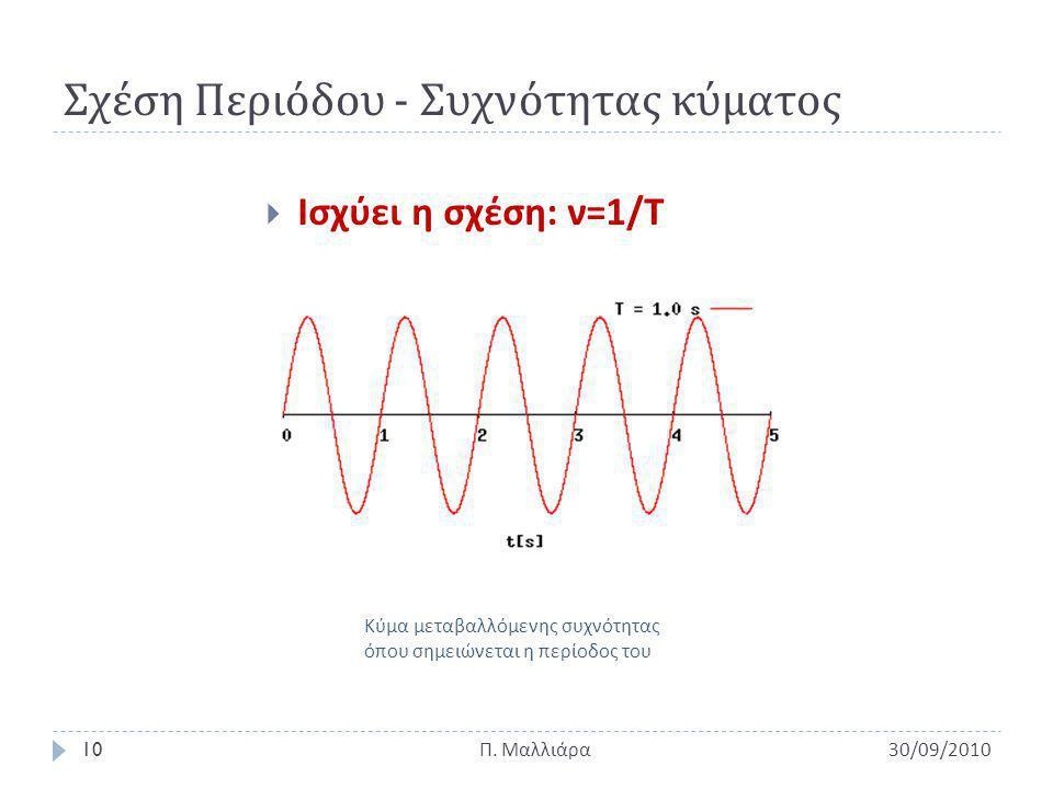 Σχέση Περιόδου - Συχνότητας κύματος 30/09/201010 Π.